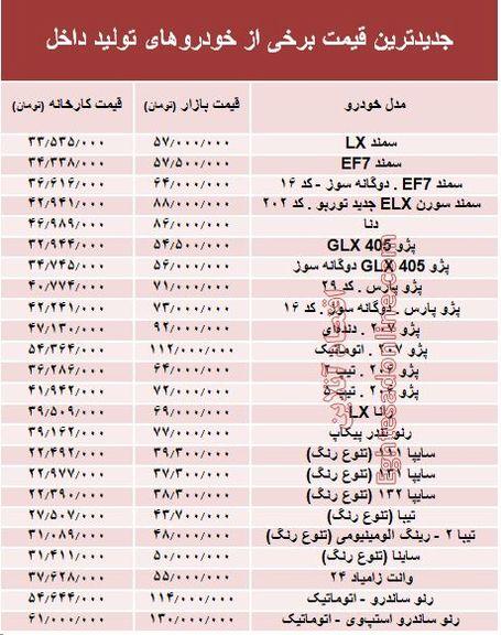 افزایش 1 تا 11 میلیونی قیمت خودروهای داخلی +جدول