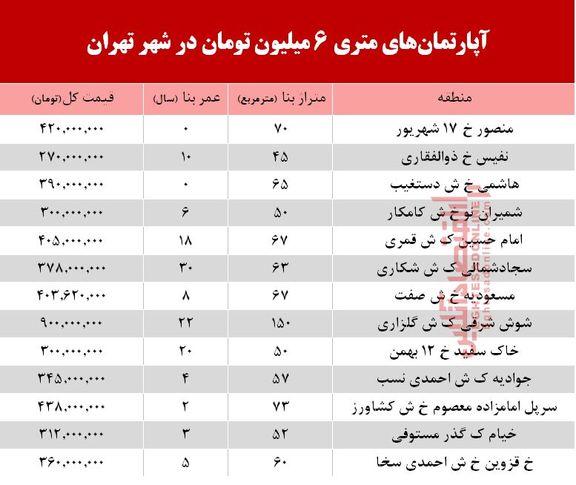 آپارتمانهای متری 6 میلیون تهران کجاست؟ +جدول