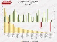 نقشه بازدهی و ارزش معاملات در معاملات بورسی امروز/ شاخص کل قله جدیدی فتح کرد