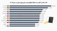گوشی آیفون در کدام کشورها گرانتر است؟