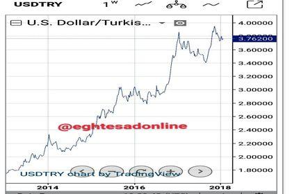 ارزش دلار در برابر لیر ترکیه در ۵ سال گذشته +اینفوگرافیک