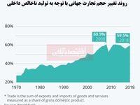 روند جهانیسازی رو به کاهش است؟/ بررسی حجم تجارت جهانی در دوران کرونا