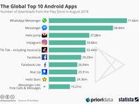 10 اپلیکیشن محبوب اندرویدی در جهان +اینفوگرافیک