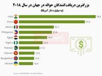 کدام کشورها درآمد بیشتری از مهاجران خارجنشین دریافت کردهاند؟/ افزایش ارسال پول به وطن توسط مهاجران