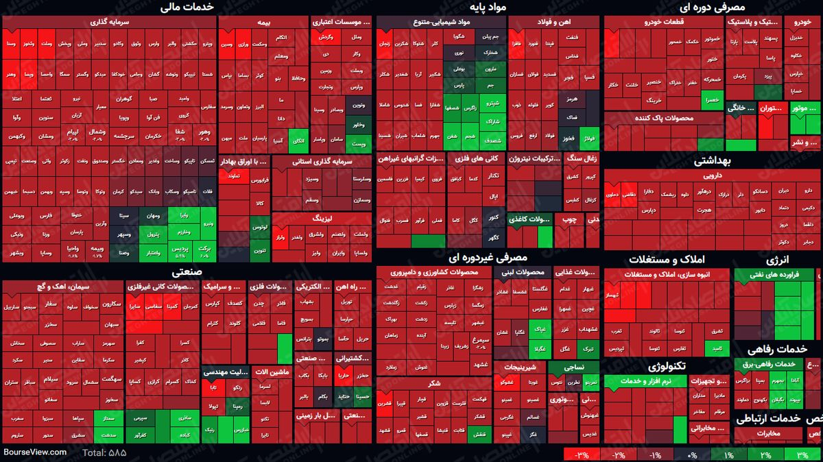 نمای پایانی بورس امروز/ ریزش بازار تمامی ندارد