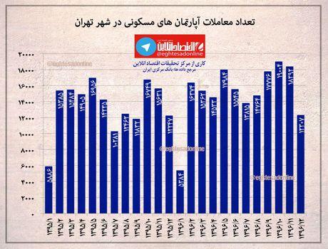 معاملات آپارتمانهای مسکونی در شهر تهران در سالهای۱۳۹۵ و۱۳۹۶ +اینفوگرافیک