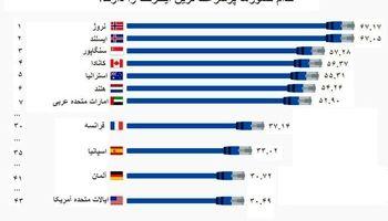 کدام کشورها پرسرعتترین اینترنت را دارند؟