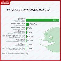 بزرگترین کمکهای خیرخواهانه۲۰۲۰ از سوی چه کسانی بود؟/ کمک ۱۰میلیارد دلاری بزوس برای حفظ محیطزیست