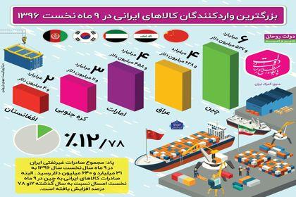 بزرگترین واردکنندگان کالاهای ایرانی+اینفوگرافیک