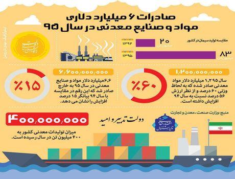 صادرات ۶.۶میلیارد دلاری مواد و صنایع معدنی +اینفوگرافیک