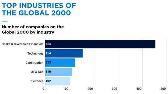 بزرگترین شرکتهای دنیا در چه صنایعی هستند؟