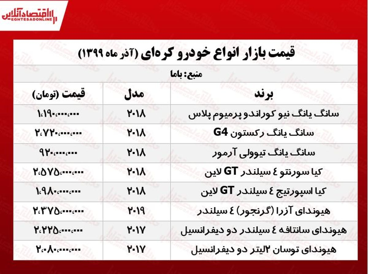 خودروهای کرهای در تهران چند؟ +جدول