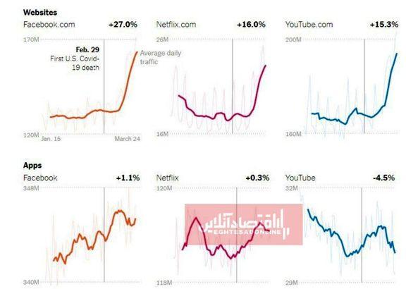 قرنطینه، شکل استفاده از اینترنت را تغییر داده است