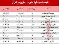 قیمت اجاره آپارتمان 100 متری در تهران +جدول