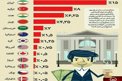 مقایسه نرخ سود بانکی در ایران و جهان +اینفوگرافیک