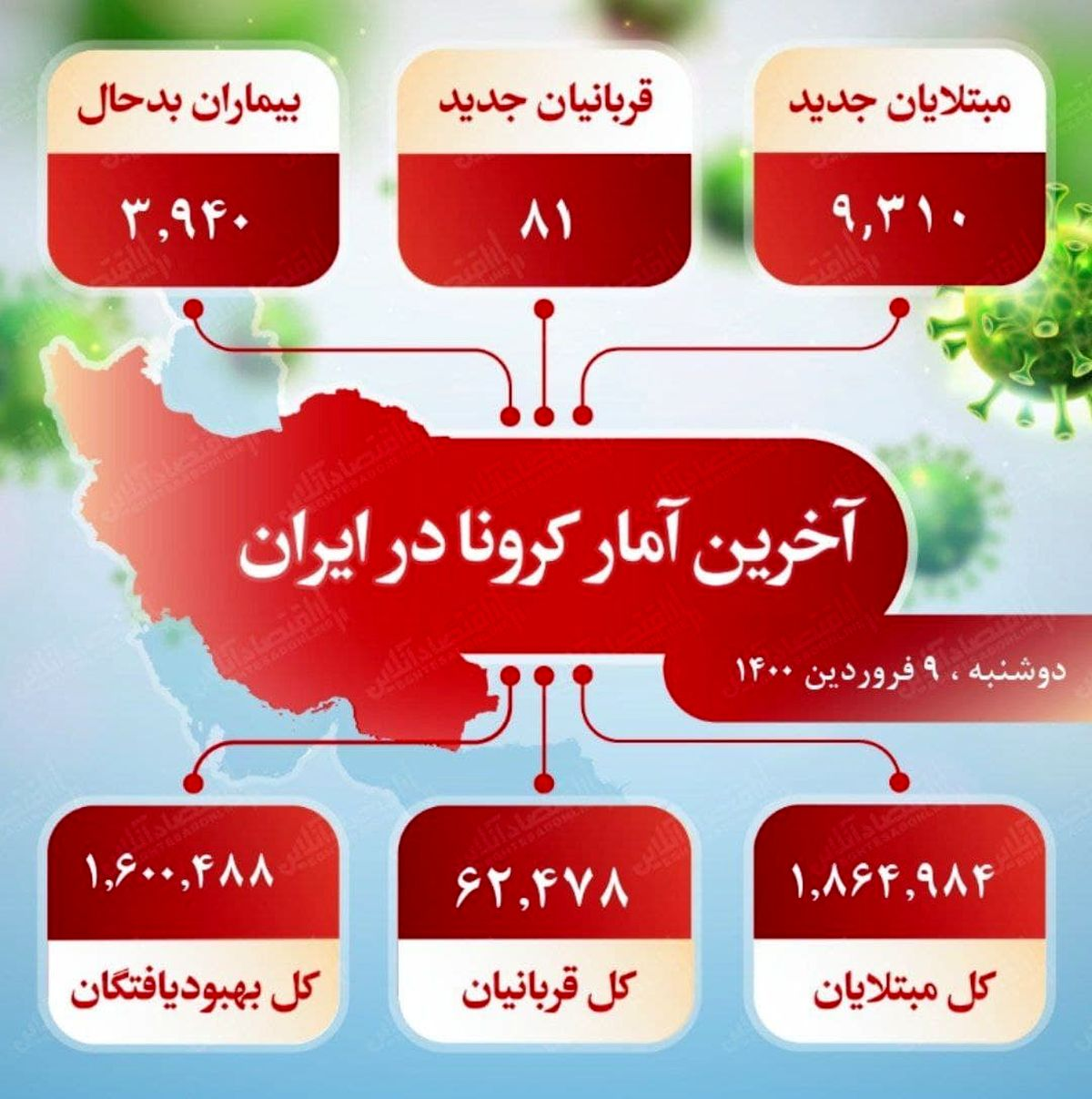آخرین آمار کرونا در ایران (۱۴۰۰/۱/۹)