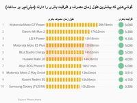 کدام گوشیهای هوشمند بهترین باتری را دارند؟
