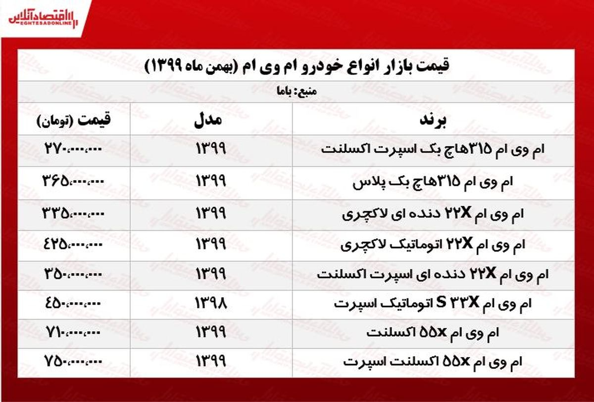 قیمت خودرو ام وی ام در تهران +جدول