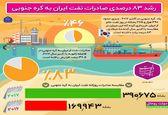 رشد ۸۳ درصدی صادرات نفت ایران به کرهجنوبی +اینفوگرافیک