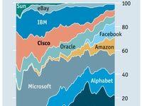 سهم شرکتهای مهم فناوری آمریکایی از بازار در ۱۷ سال گذشته +اینفوگرافیک
