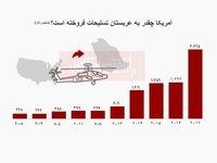 آمریکا چقدر به عربستان تسلیحات فروخته است؟