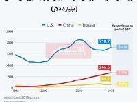 کشورهای بزرگ جهان چقدر هزینه صرف نیروهای نظامی خود میکنند؟/ چین ارتش خود را تقویت میکند