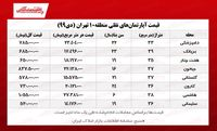 سوییتهای منطقه ۱۰ تهران چند؟