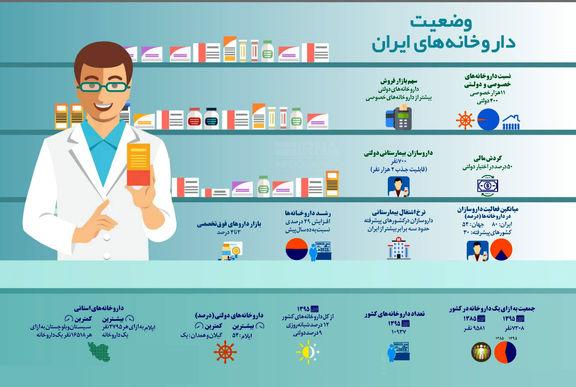 وضعیت داروخانههای ایران +اینفوگرافیک