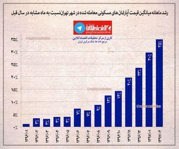 رشد قیمت آپارتمانهای مسکونی از فروردین۹۶ تا اردیبهشت۹۷ +اینفوگرافیک