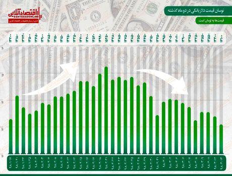 ارزش دلار در پایینترین سطح سال جاری
