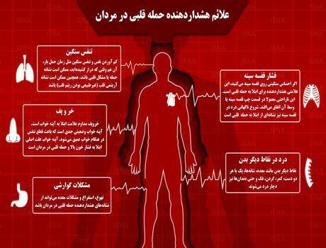 اگر این علایم را دارد، در معرض حمله قلبی قرار دارید!