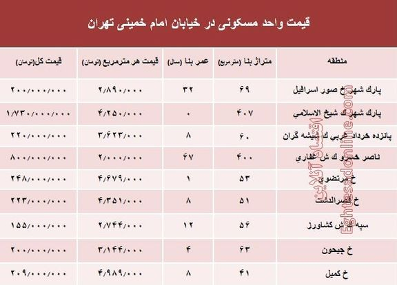 نرخ قطعی آپارتمان در خیابان امام خمینی؟ +جدول