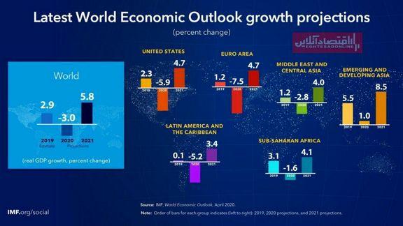 عقبنشینی ۳درصدی اقتصاد جهان در سال ۲۰۲۰