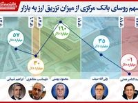 سهم روسای بانک مرکزی از میزان تزریق ارز فیزیکی به بازار/ ثبت روند معکوس در زمان عبدالناصر همتی