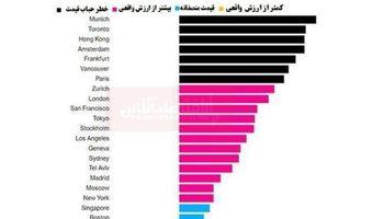 کدام شهرهای جهان بیشتر در معرض حباب قیمت مسکن قرار دارند؟/ شهرهای اروپایی در صدر