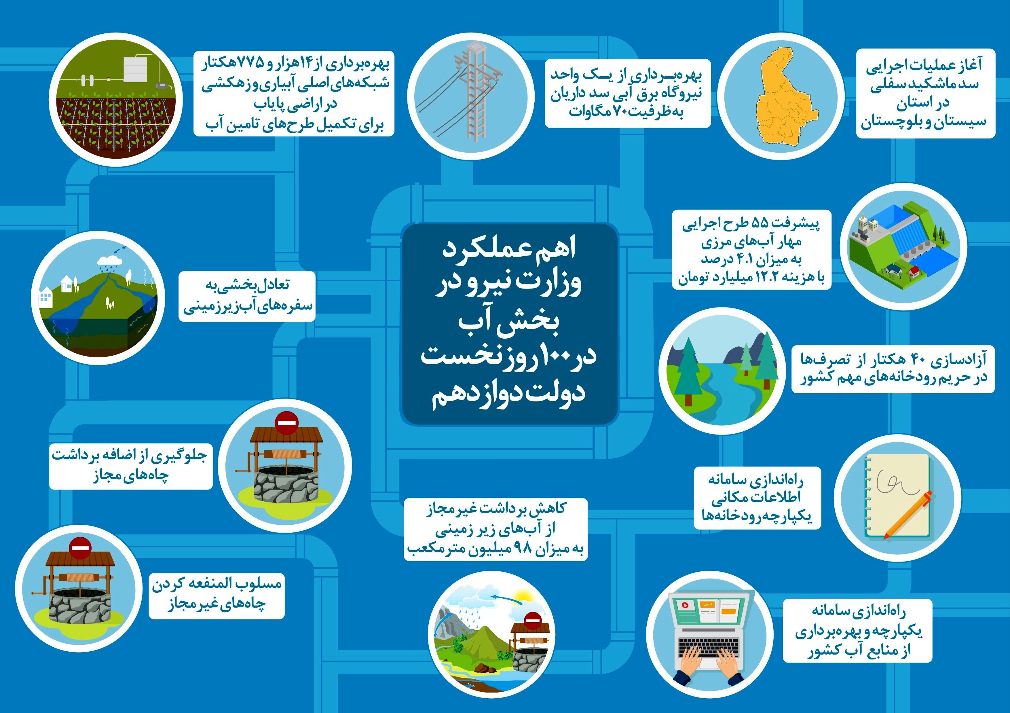 عملکرد وزارت نیرو در مدیریت منابع آب +اینفوگرافیک