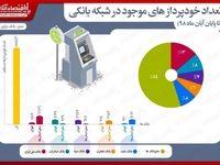 تعداد خودپردازهای موجود در شبکه بانکی تا پایان آبان ماه۹۸