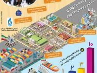 پروژههای افتتاح شده در منطقه آزاد چابهار +اینفوگرافیک