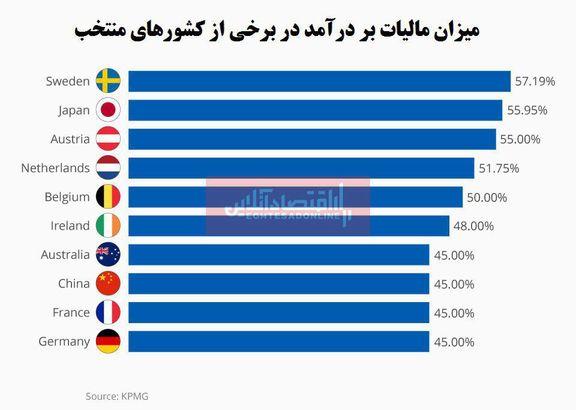 کدام کشورها بیشترین میزان مالیات بر درآمد را پرداخت میکنند؟