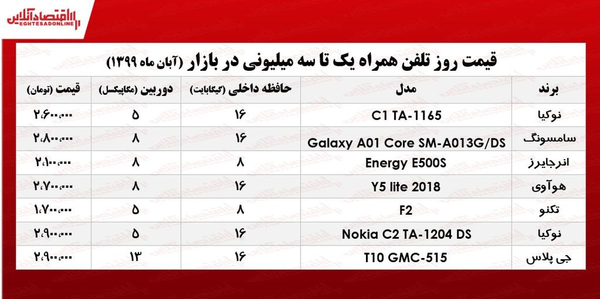 قیمت موبایل (محدوده ۳میلیون تومان)