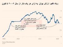 روند تغییر ارزش یوان به ازای هر یک دلار