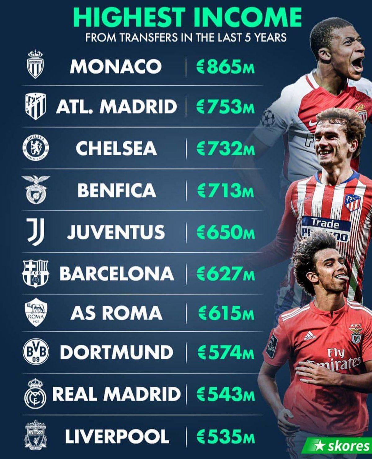 پولسازترین فوتبالیستهای چند سال اخیر