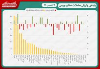 نقشه بازدهی و ارزش معاملات بورسی امروز/ رکوردشکنی ارزش معاملات در روز استراحت شاخص