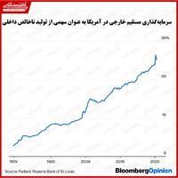 آمریکا چقدر به سرمایهگذاری خارجی وابسته است؟/ بیثباتی سیاسی سبب رکود اقتصادی میشود