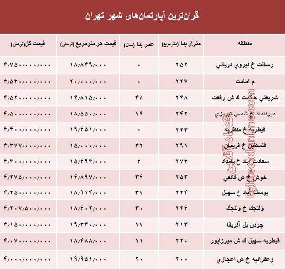 گرانترین آپارتمانهای فروخته شده در اسفند 97 +جدول
