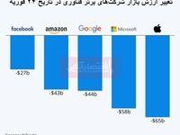 وضعیت اسفبار برای غولهای تکنولوژی جهان به دلیل شیوع کرونا/ سقوط سهام شرکتهای اپل، آمازون، مایکروسافت، فیسبوک و گوگل