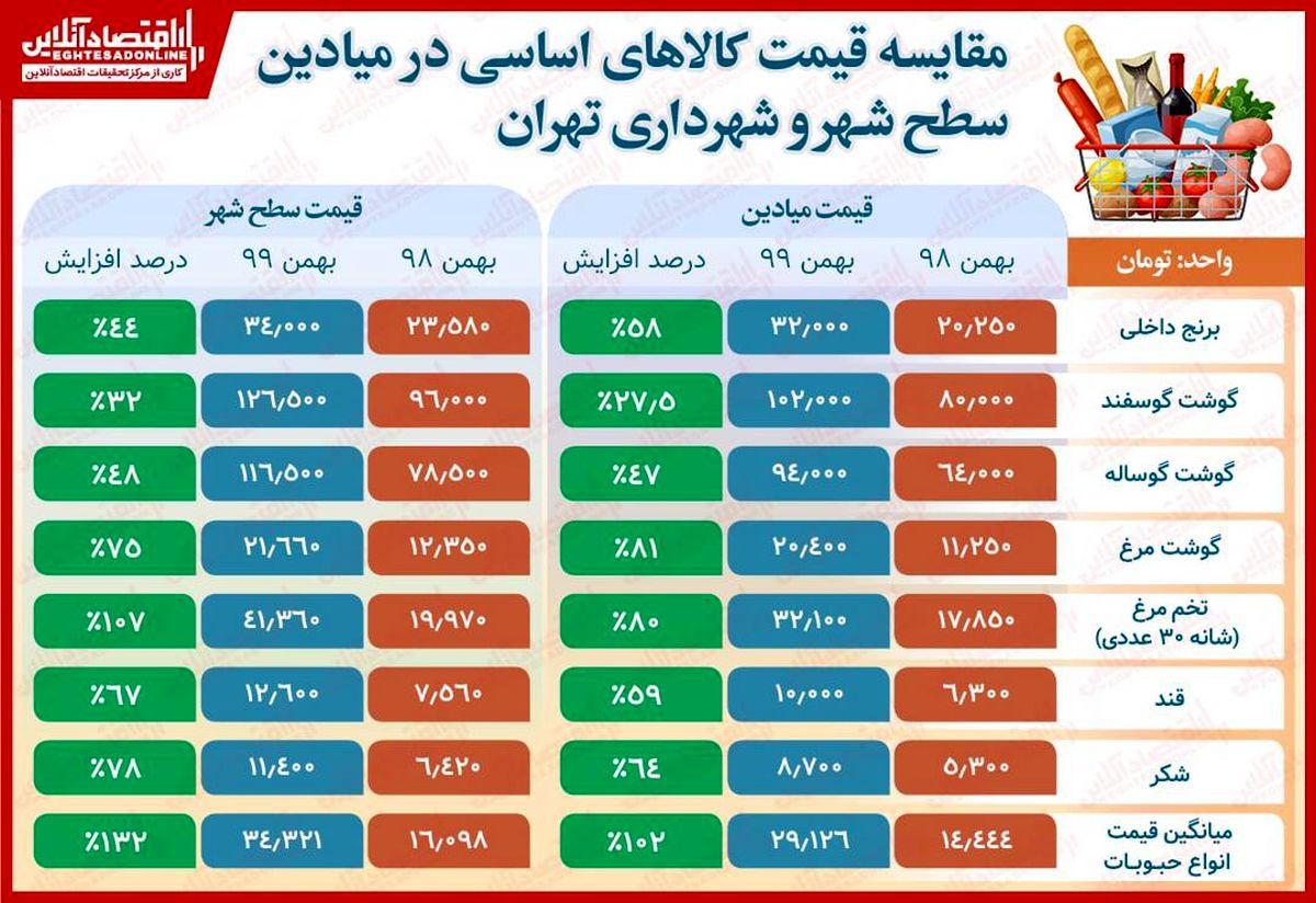 مقایسه قیمت کالاهای اساسی در بهمن۹۸ و۹۹/ افزایش ۷۸درصدی شکر و ۱۳۲درصدی حبوبات طی یکسال