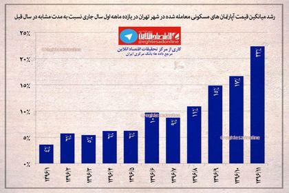 رشد میانگین قیمت آپارتمانهای تهران +اینفوگرافیک