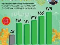 افزایش ۱۵۲ میلیارد دلاری ذخایر بینالمللی ایران در دولت روحانی +اینفوگرافیک