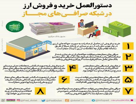 جزییات دستورالعمل ۸بندی نحوه معاملات صرافیها